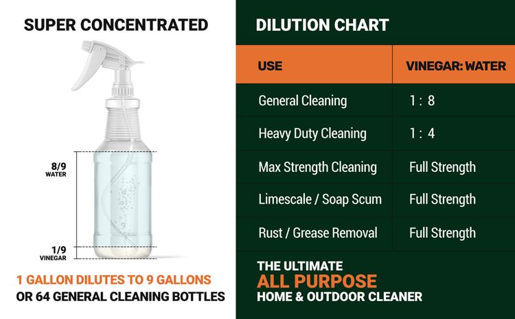 super concentrated dilute concentrate